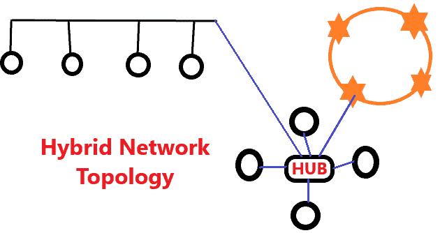 Network Topology क्या है